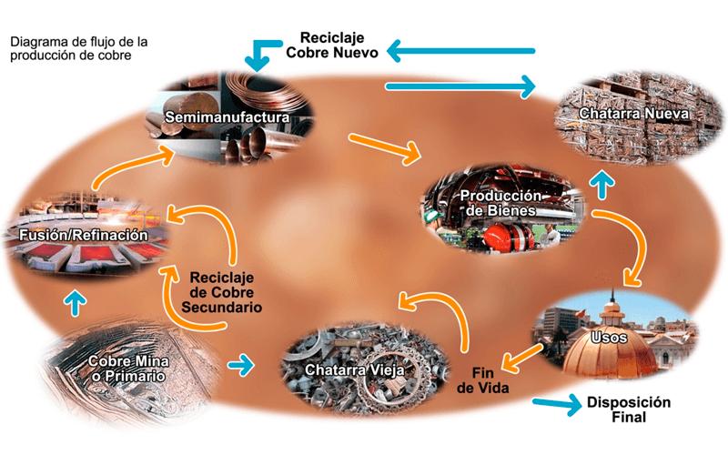 El cobre 100% reciclable, metal amigable con el medio ambiente
