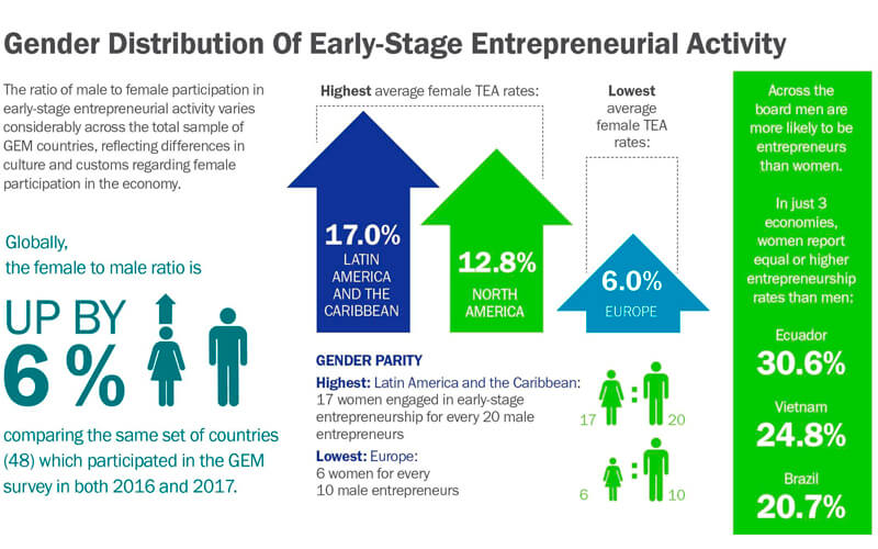 GEM Global Report 2017/18 Image: Global Entrepreneurship Monitor (GEM)